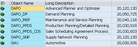 7 Secrets to SAP BW – APO Integration