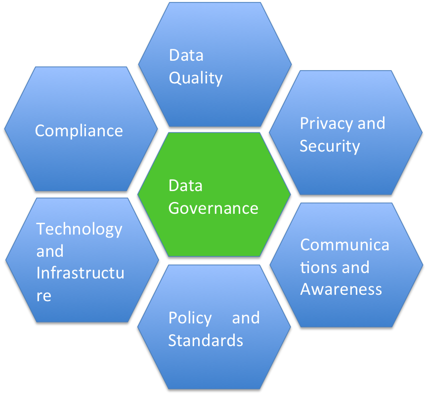 SAP GRC Data Governance