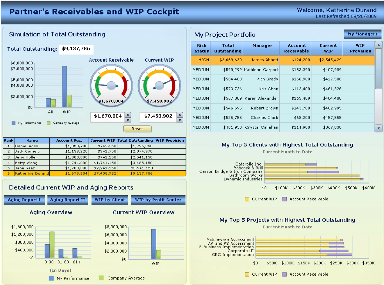 Professional Services Dashboard