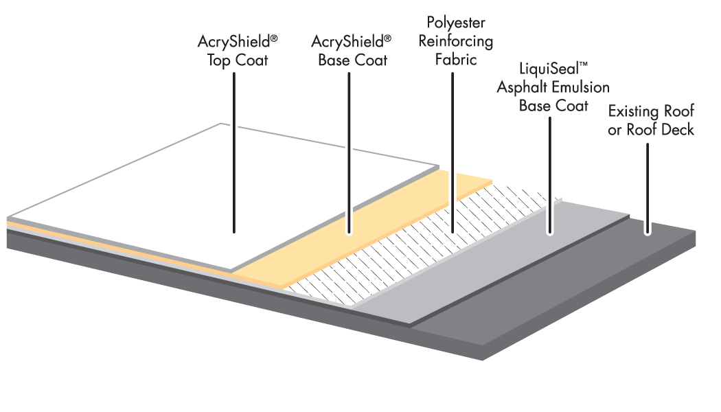 Restoring Or Maintaining Your Modified Bitumen Roofing