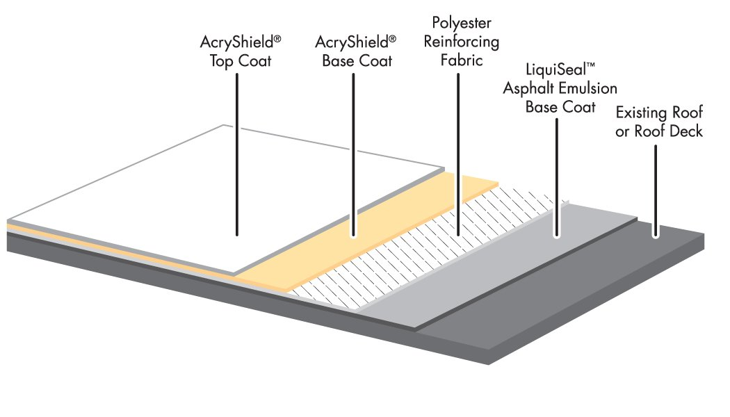 modified bitumen roofing