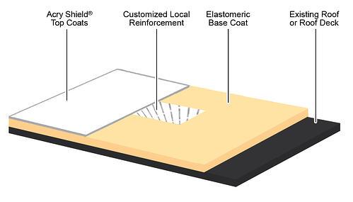 acryshield_arm_diagram