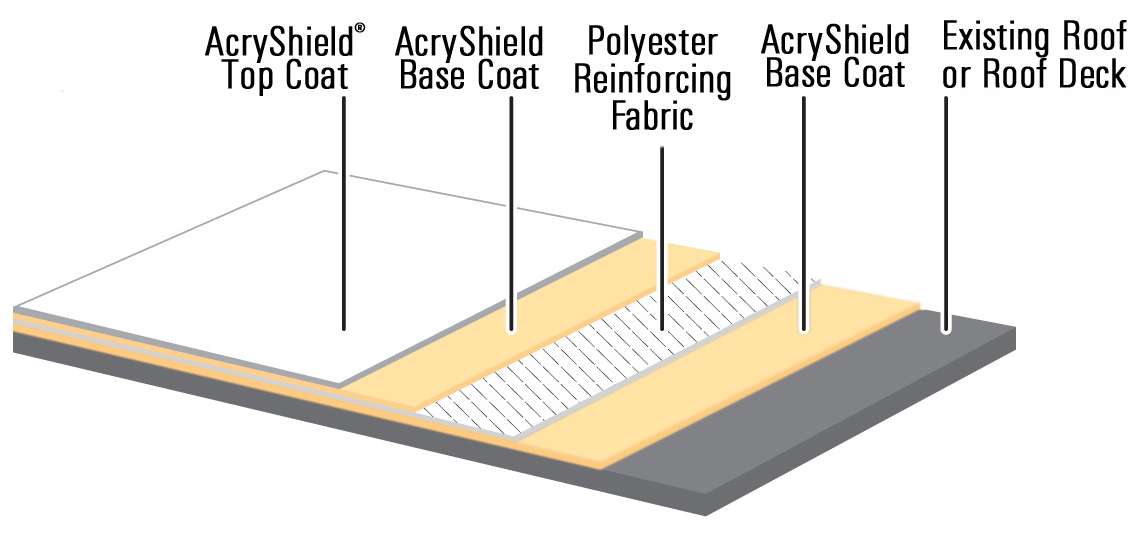 Roof Restoration Systems For Different Substrates