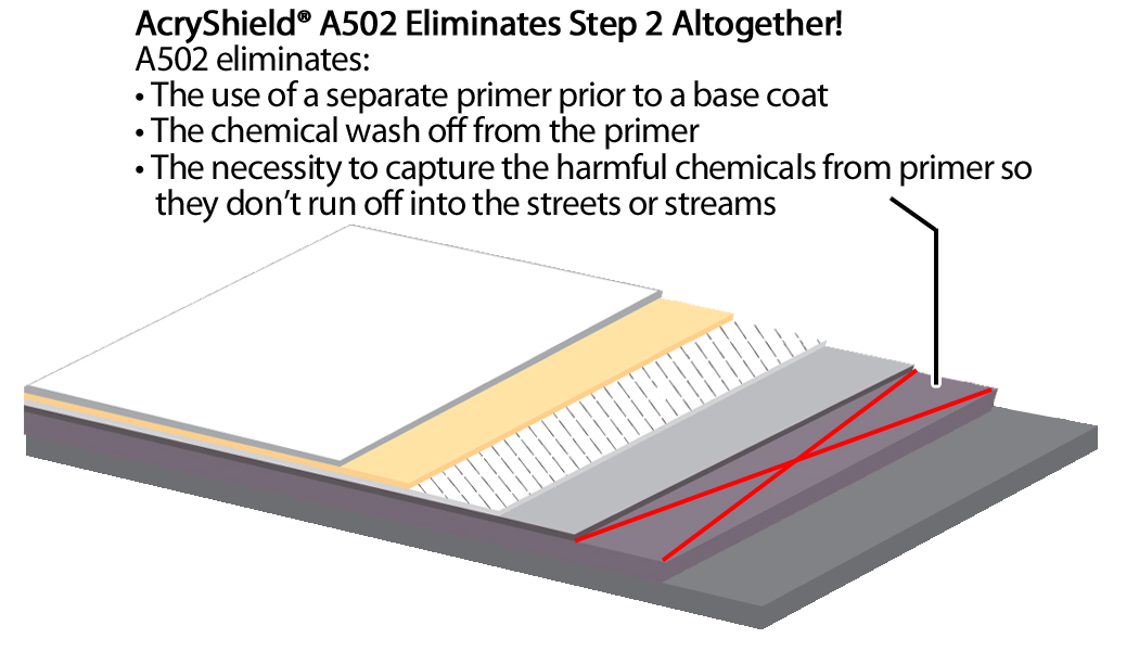 Can An Elastomeric Coating Save My Leaking Tpo Roof
