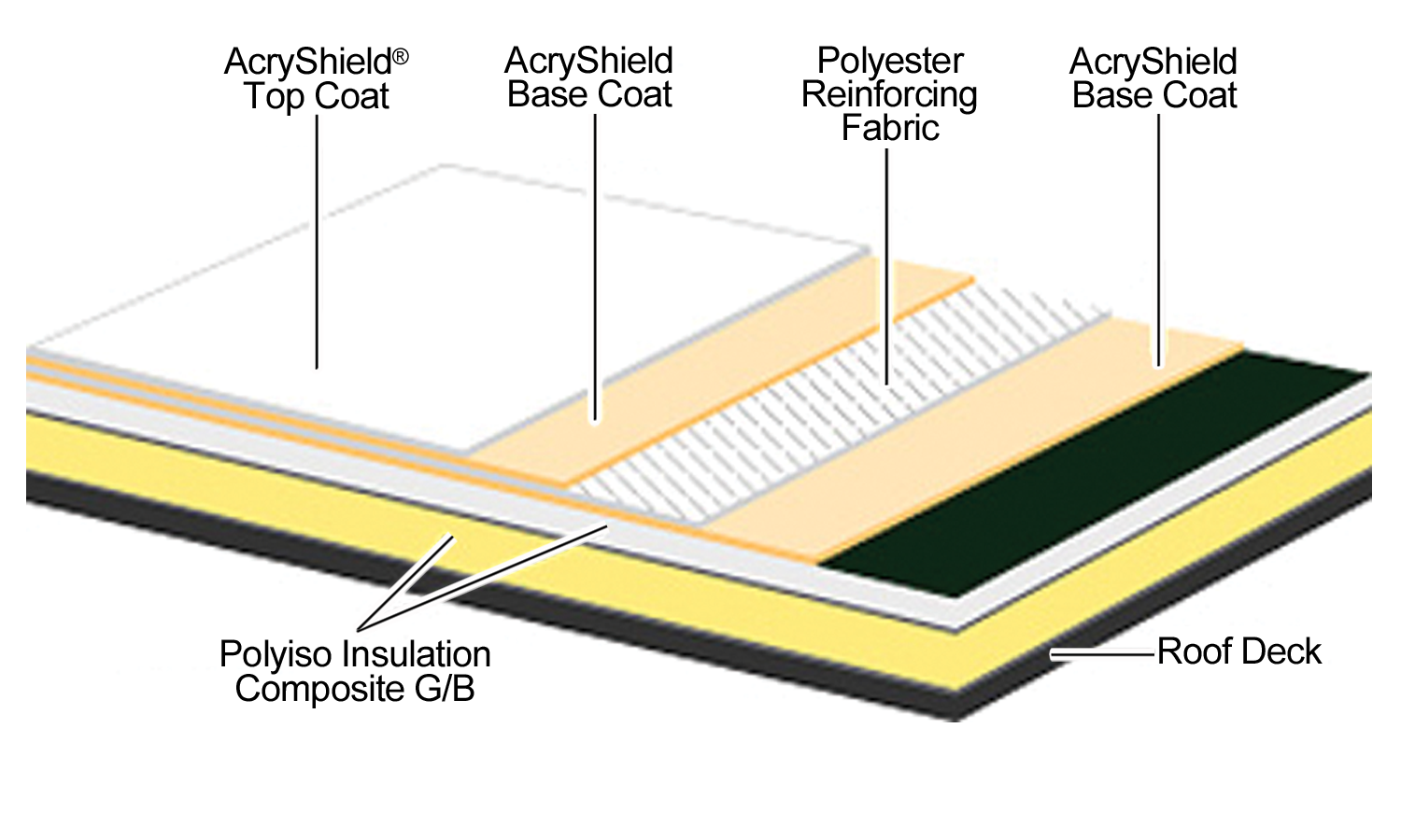 AcryPly D Polyiso Diagram