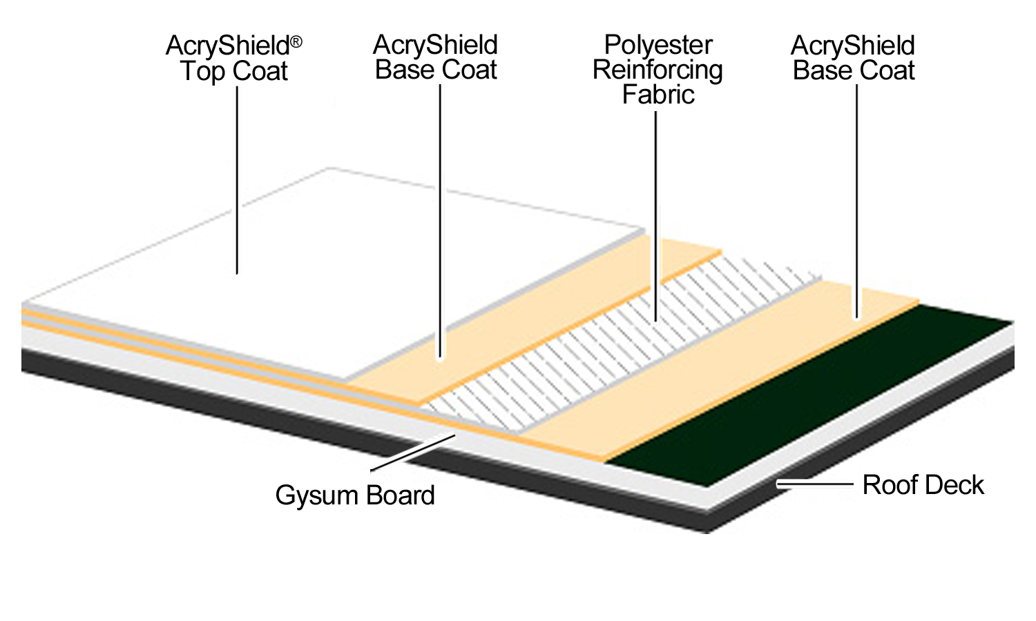 AcryPly D Roof Board Diagram