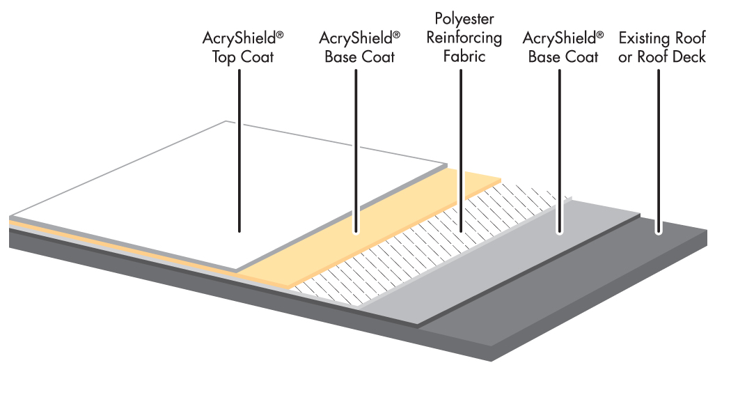 Roof Restoration Systems