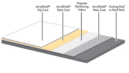AcryPly System