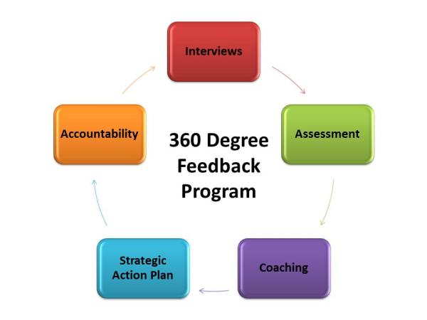 how to give feedback to team leader