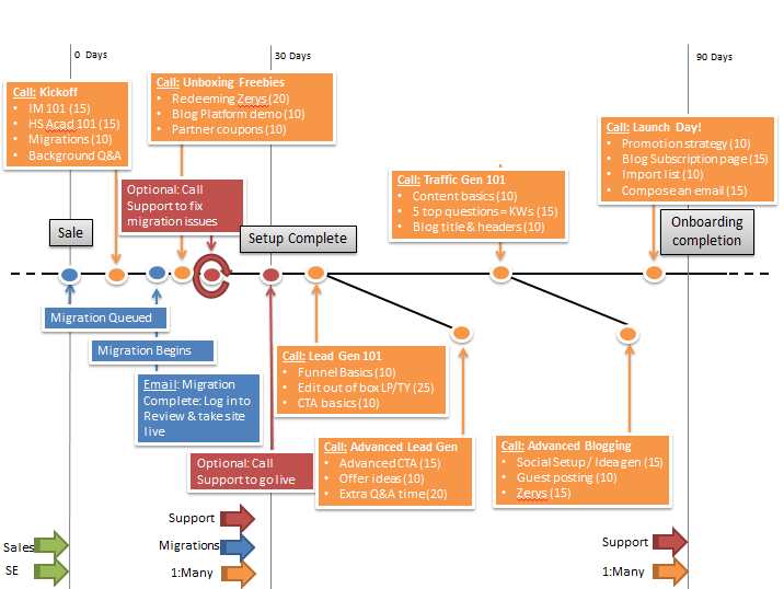 lifecycle timeline chart example