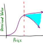 What is Price Elasticity of Demand? | Definition | Price