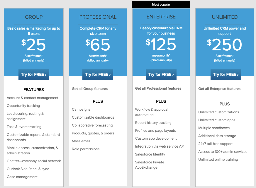 Salesforce.com's pricing