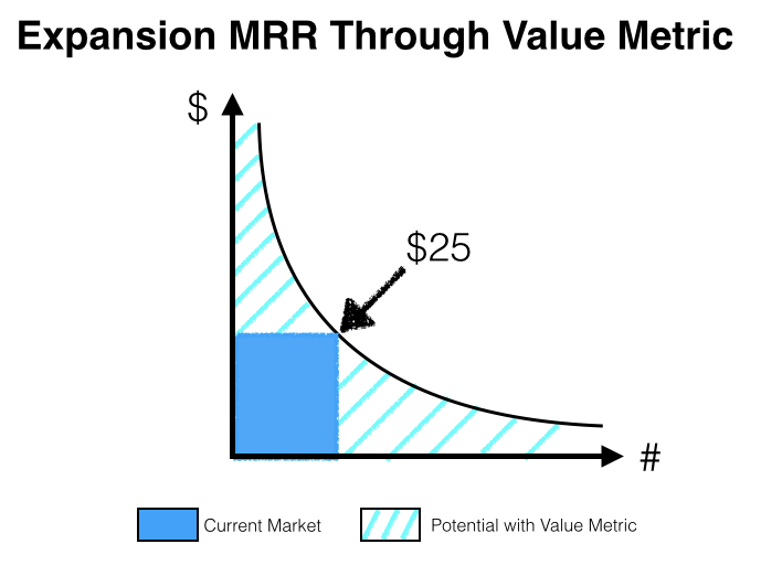 Expansion MRR Through Value Metric