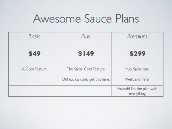 A Complete Guide to Changing Your SaaS Pricing | Price Intelligently