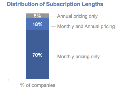 subscription length