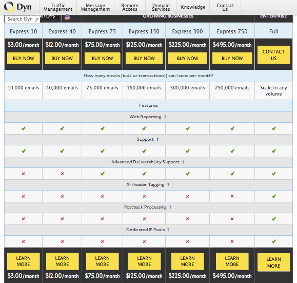 dyn pricing