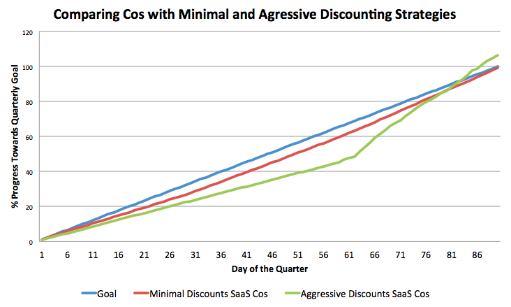 discountingcomparison-1