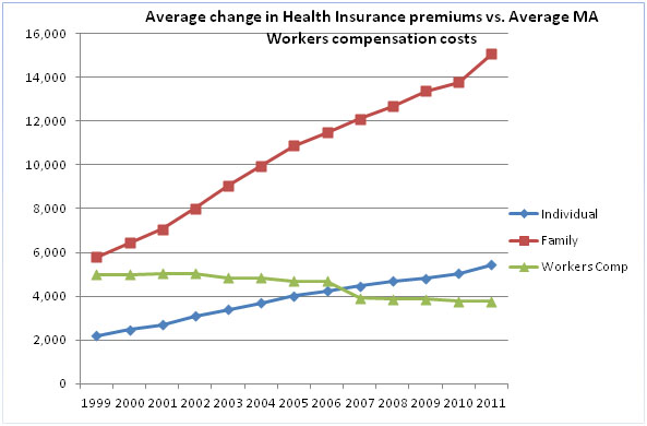 health insurance chart resized 600