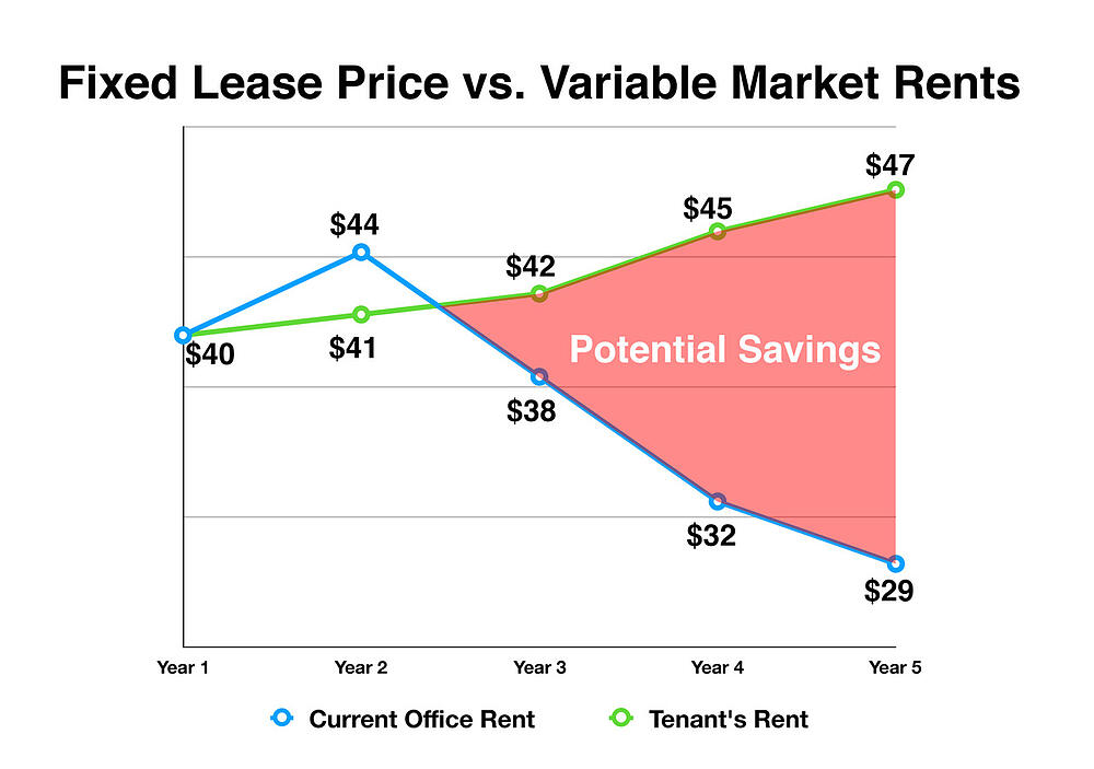 Fixed Lease Price vs Variable Market Rents v3