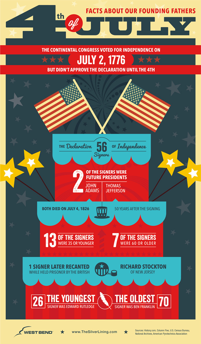 Asheville Fire Department: Play it safe this Fourth of July ...