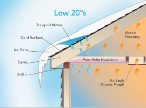 Ice Dams Causes And Prevention