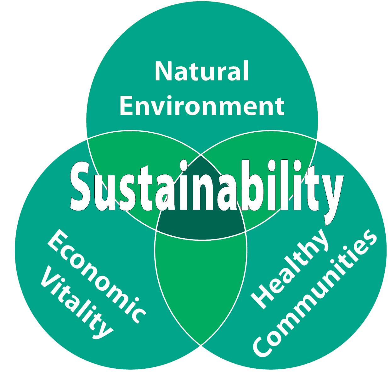 Image result for sustainable environment