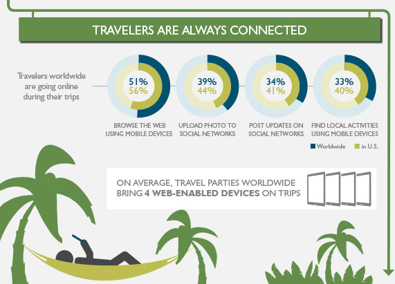 travelers on smart devices