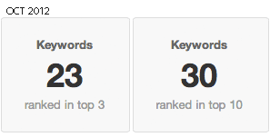 106 keywords