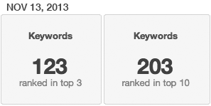 keywords NOV 2013