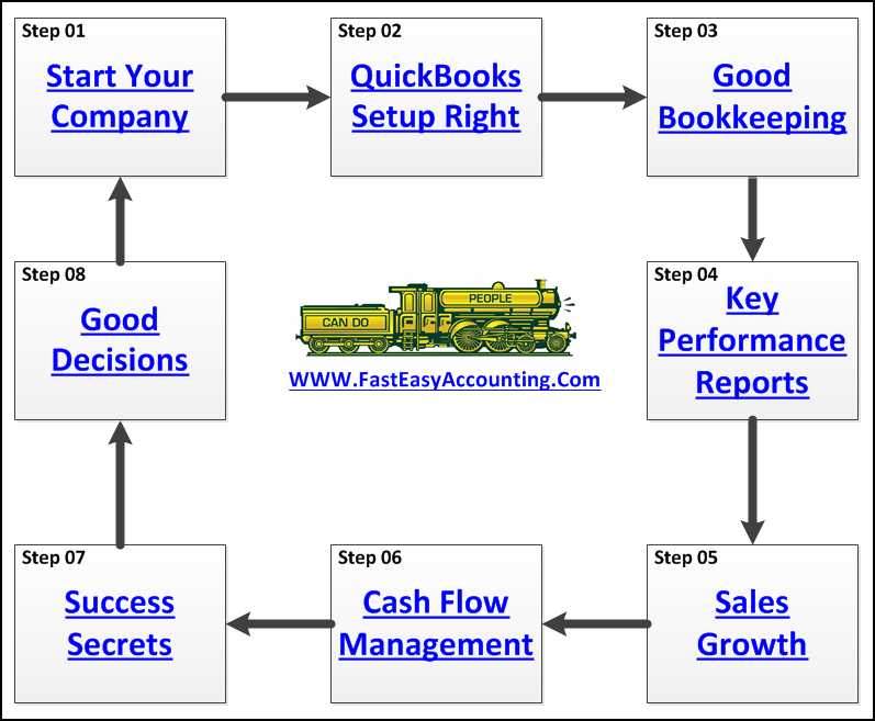 Contractor Success Map With Randal Dehart Contractor Bookkeeping