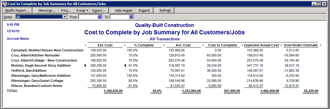 How To Estimate Building Construction Costs
