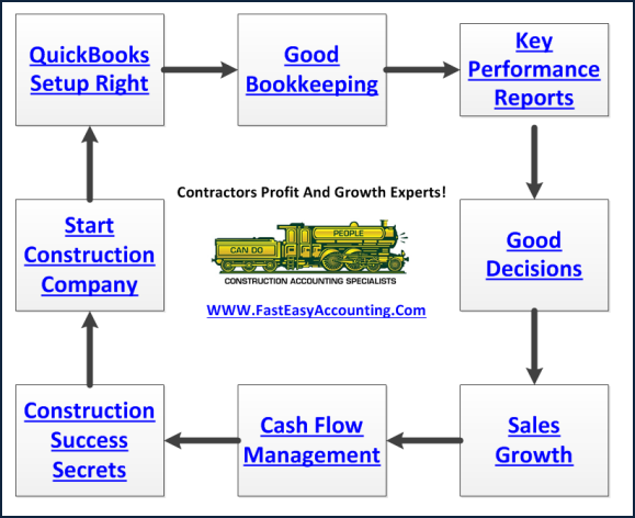 Accounting For Construction Contractors