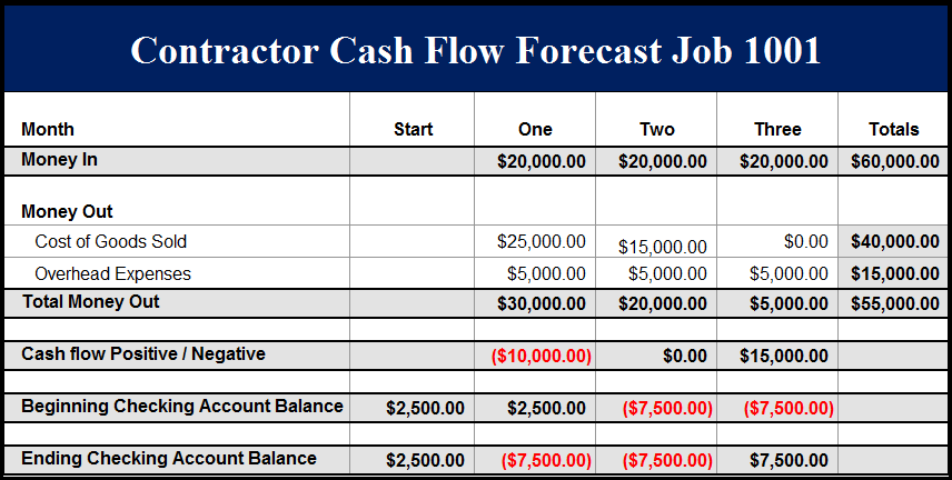 Construction cash flow statement funfndroid construction cash flow statement wajeb Image collections