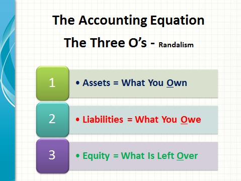 All Accounting Uses The Same Accounting Equation Assets = Liabilities + Equity