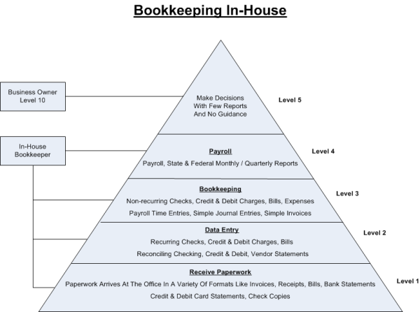 Bookkeeping and accounting services for contractors in house bookkeeping diagram ccuart Choice Image