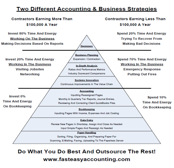 Delegation matrix template what tasks should you delegate first bookkeeping and accounting services for contractors pronofoot35fo Image collections