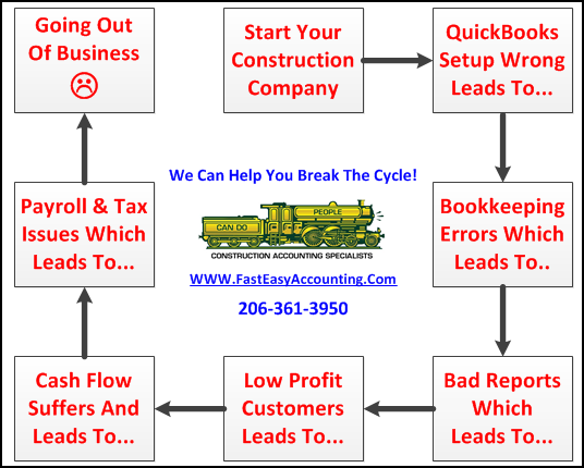 Let Fast Easy Accounting Replace Your Bad Bookkeeper Before It Is Too Late