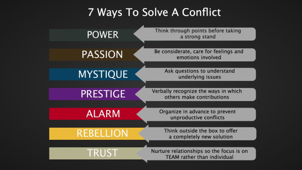 7 Ways to solve a conflict.001 resized 600