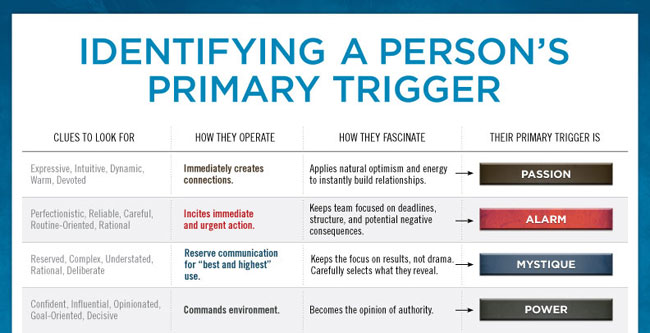 Image Gallery list emotional triggers