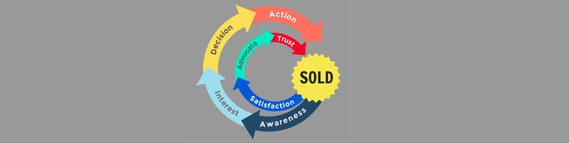 Reshaping Sales: Tracing the Loyalty Loop