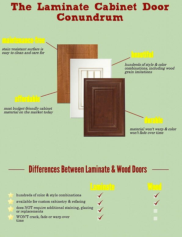 Maintenance free cabinet doors save you precious time for Laminate sheets for cabinet refacing