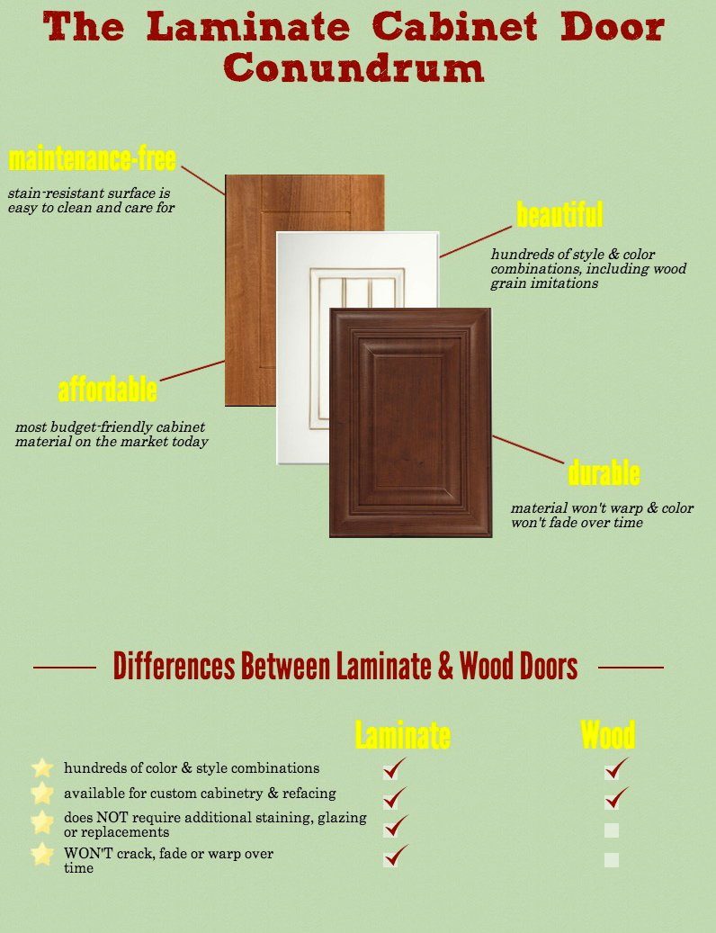 Are laminate cabinets inferior to wood for Cabinet refacing price range
