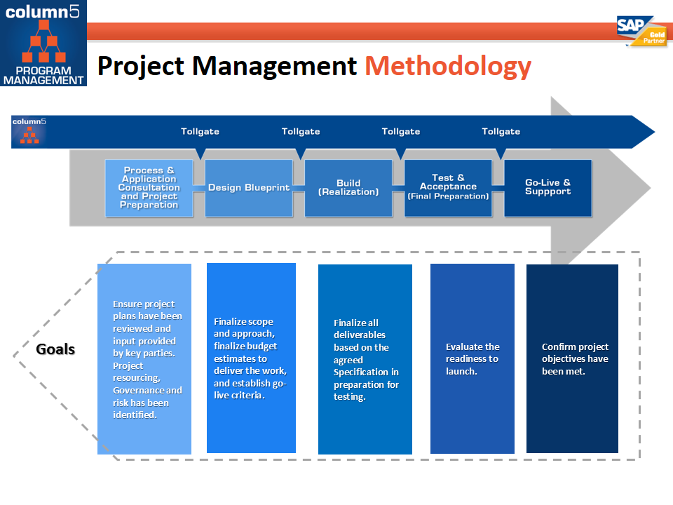 5 BASIC PHASES OF PROJECT MANAGEMENT