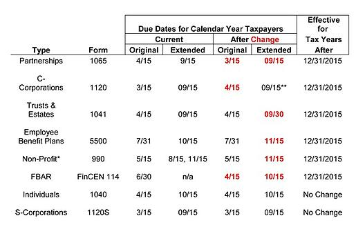 Calendar Year Returns : Revised extended due dates for many tax returns