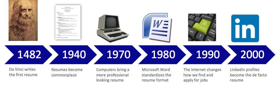 resume timeline.png