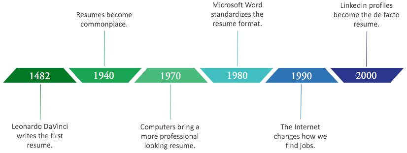 resume_timeline_5.png