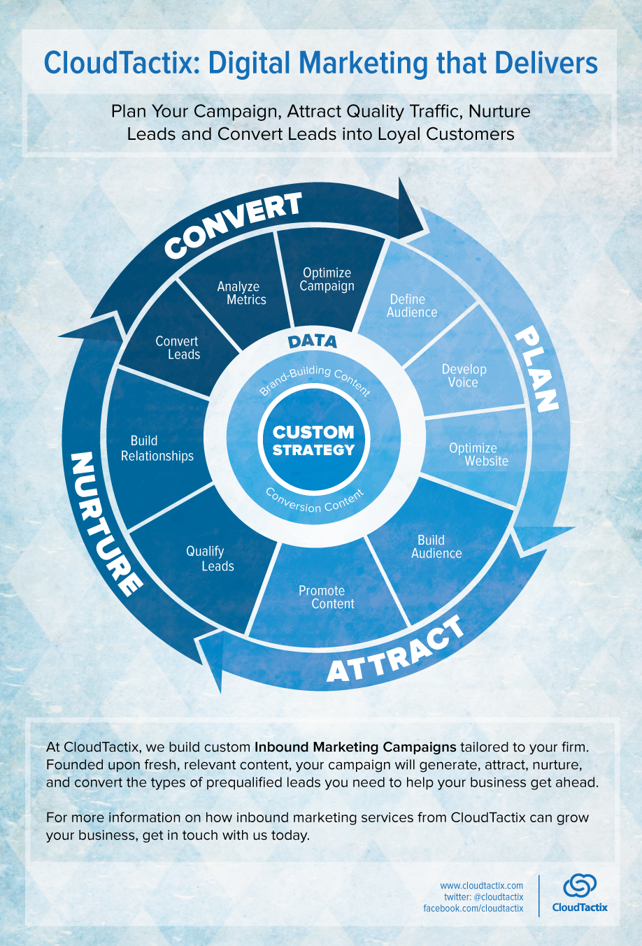 Lead Generation Infographic Lead Generation Process