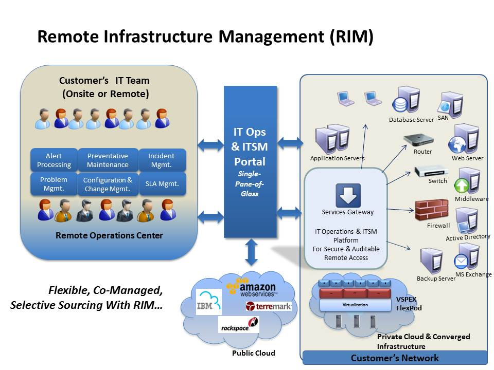 Image result for Remote infrastructure management services