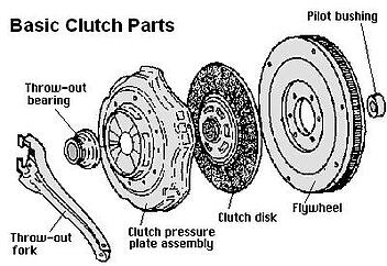 How Much Does A Clutch Cost For A Car