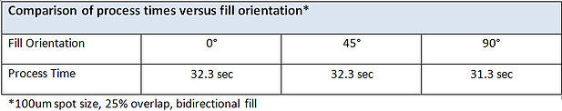 Process time and fill orientation